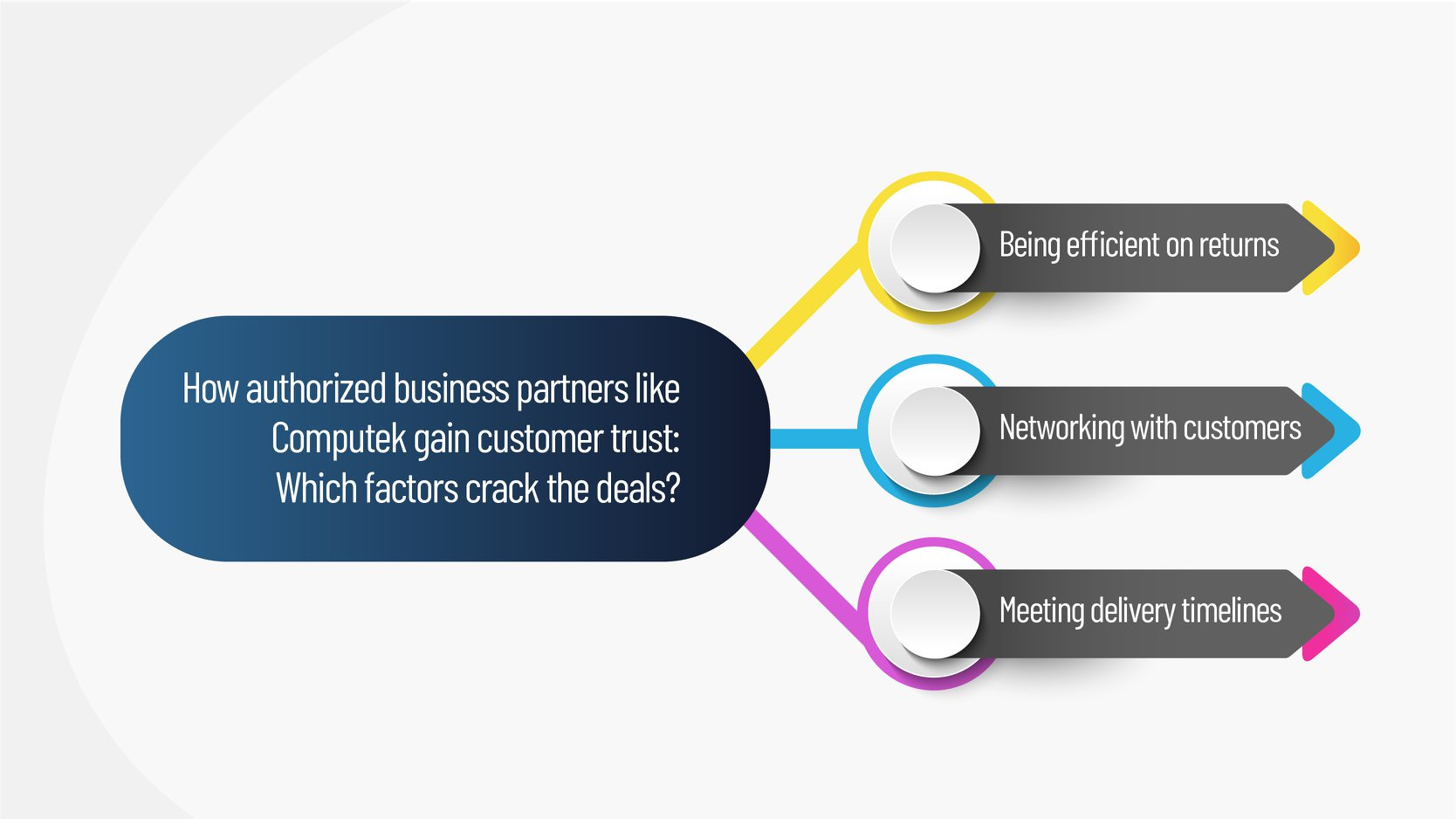 How authorized business partners like Computek